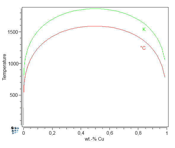 Example P80: Part 1: Models and parameters for the Fe-Cu