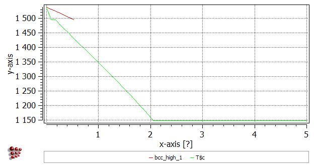 T8 Calculating A Phase Diagram In A Binary System Matcalc